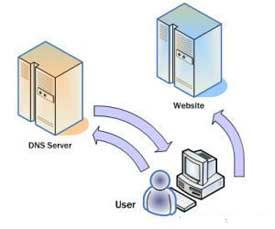 cara mempercepat koneksi internet dengan mengganti dns dengan dns cara